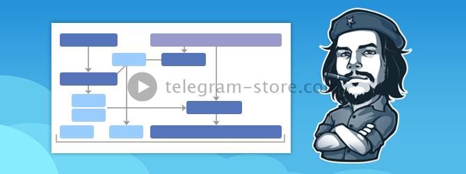 Шифрование Телеграмм на основе MTProto