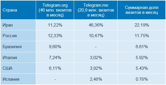 Аудитория Телеграмм по странам в процентах