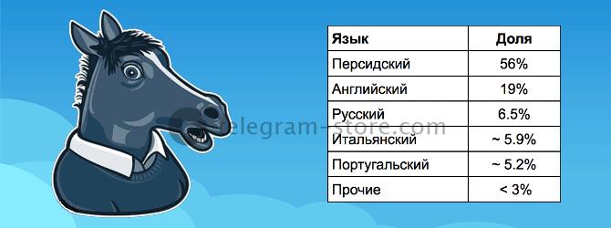 Бот-игра Деревня и распределение по языкам
