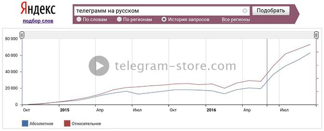 Рост популярности Телеграмм в России