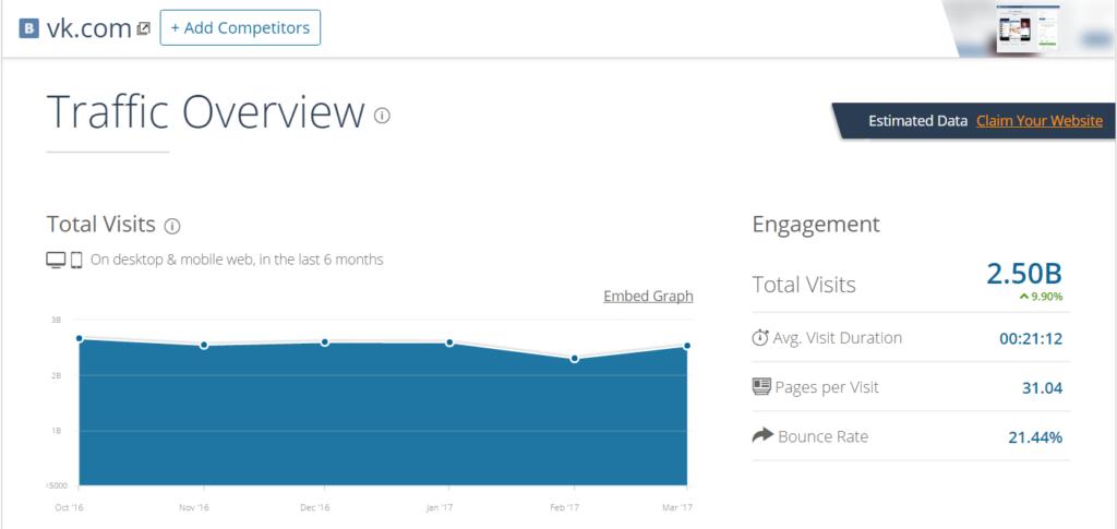 Количество посещений сайта vk.com по месяцам