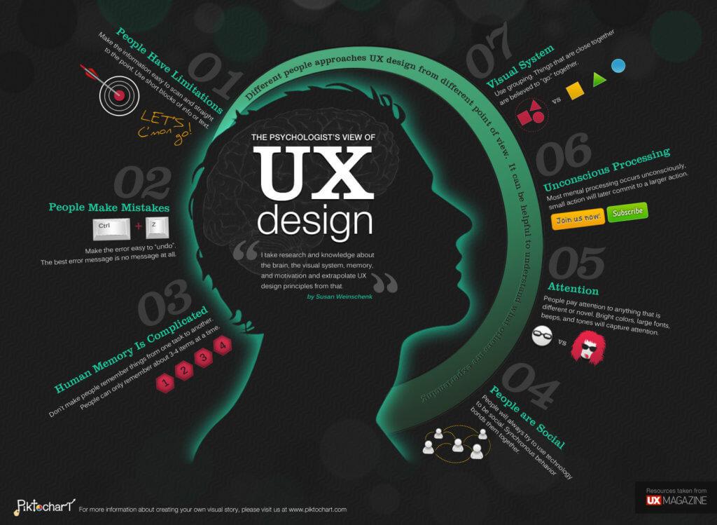 Что же такое UX