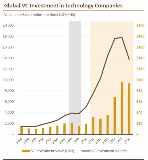 Почему большие фонды убивают стартапы?
