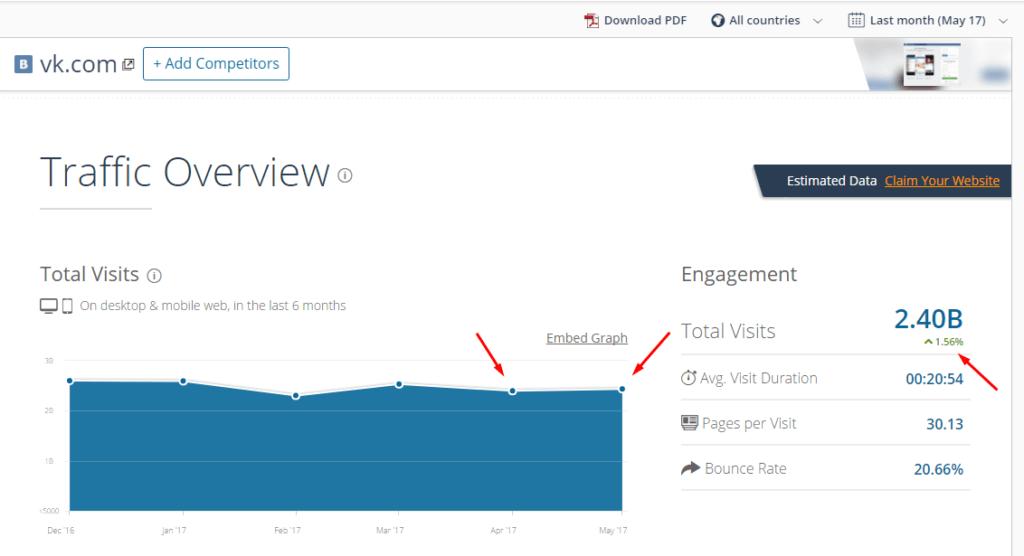 Статистика по трафику на vk.com